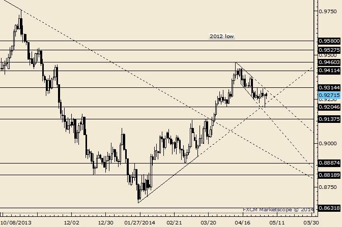 AUD/USD Sits at Support Zone Before NFP