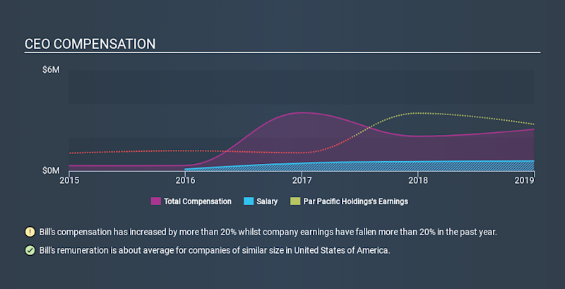 NYSE:PARR CEO Compensation, January 24th 2020