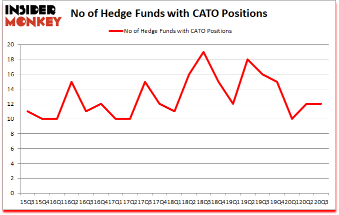 Is CATO A Good Stock To Buy?