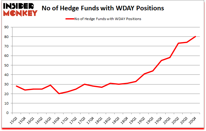 Is WDAY a good stock to buy?