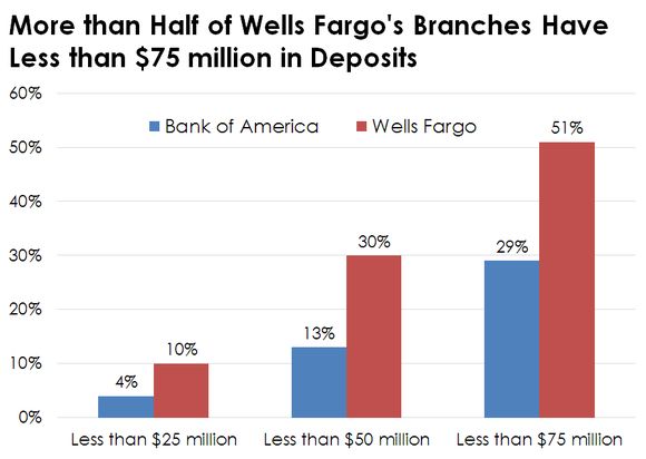 Chart Comparing Deposits Per Branch At Wells Fargo And Bank Of America
