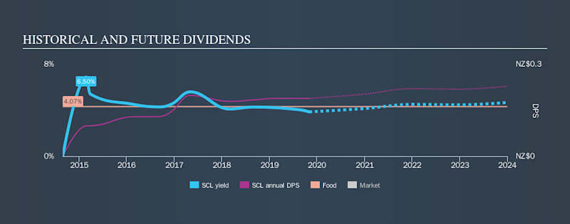 NZSE:SCL Historical Dividend Yield, November 2nd 2019