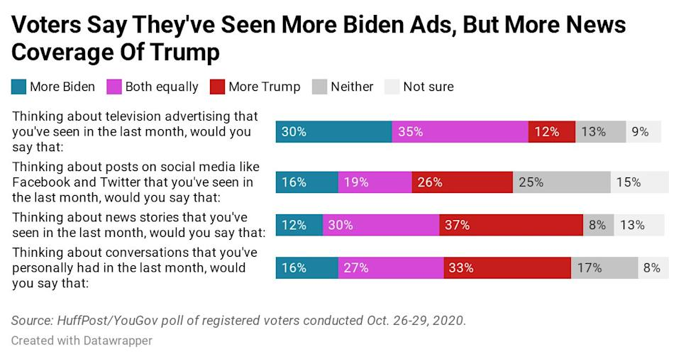 Results of a new HuffPost/YouGov poll on voters' attention to the candidates. (Photo: Ariel Edwards-Levy/HuffPost)