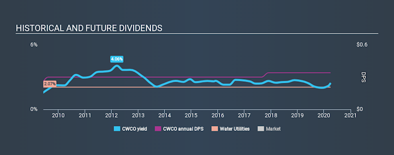 NasdaqGS:CWCO Historical Dividend Yield March 26th 2020