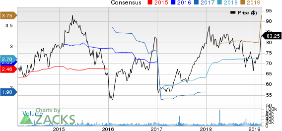 Hilton Worldwide Holdings Inc. Price and Consensus