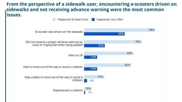 City survey shows at least once, the majority of respondents had negative experiences with e-scooters on sidewalks.