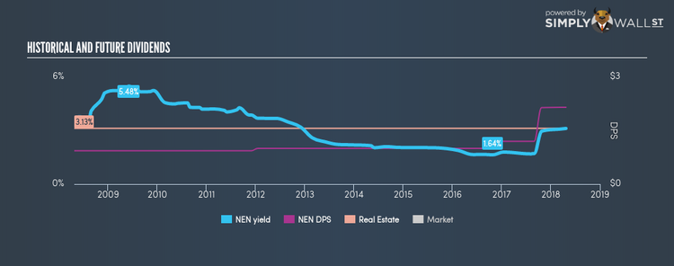 AMEX:NEN Historical Dividend Yield Apr 23rd 18