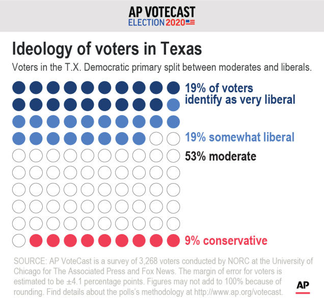 AP VoteCast shows the ideological breakdown of Texas' Democratic voters. ;