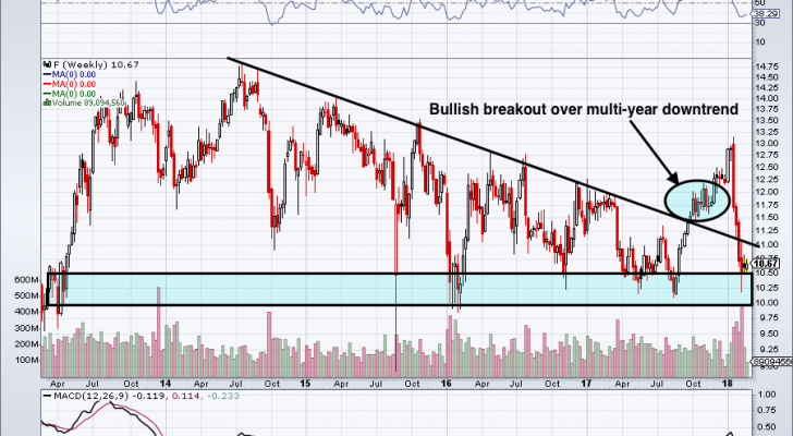Is Ford Motor Company Stock At the Perfect Buy Level?