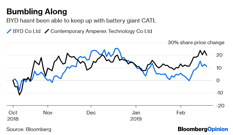 Buffett's China Ride Is Losing Power With Investors