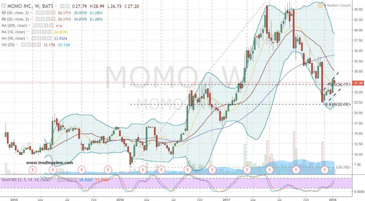 Grab Momo Inc (ADR) Stock Before Others Wise-Up to Its Potential