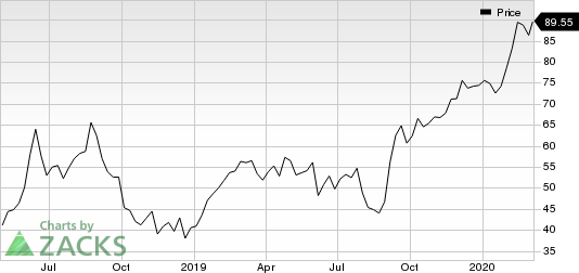 DocuSign Inc. Price