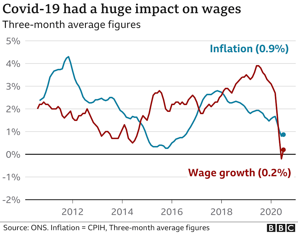 wages and inflation