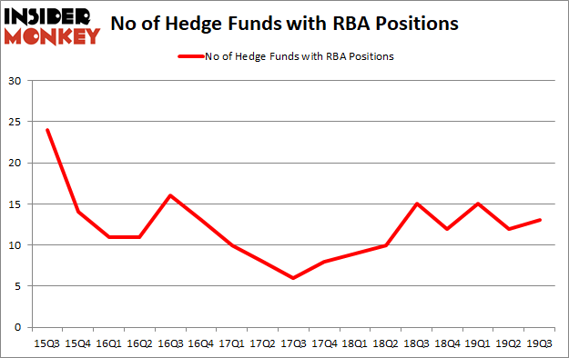 Is RBA A Good Stock To Buy?