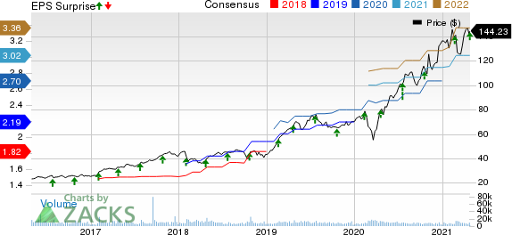 Cadence Design Systems, Inc. Price, Consensus and EPS Surprise