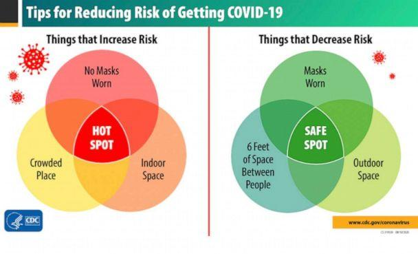 PHOTO: A CDC graphic shows how to reduce risk of COVID-19 exposure from wearing masks, maintaining distance from others, and spending time outside or in well ventilated areas. (Centers for Disease Control)