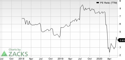 Great Elm Capital Group, Inc. PE Ratio (TTM)