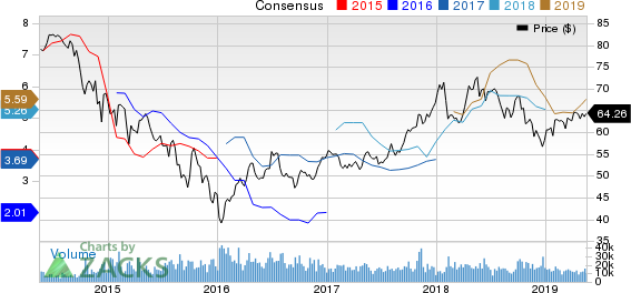 Royal Dutch Shell PLC Price and Consensus