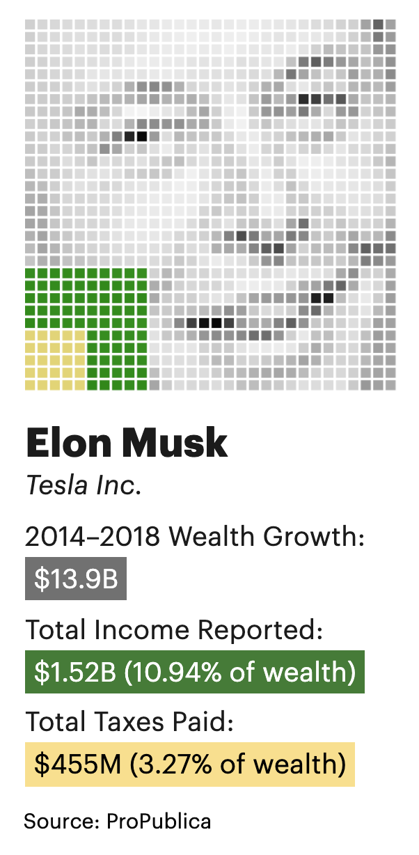Elon Musk's wealth, income and taxes