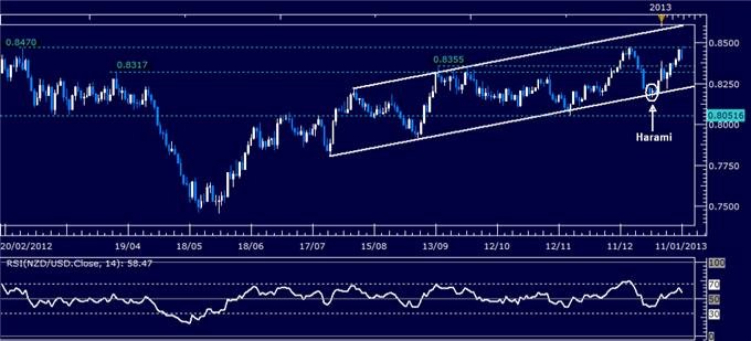 Forex_Analysis_NZDUSD_Classic_Technical_Report_01.11.2013_body_Picture_1.png, Forex Analysis: NZD/USD Classic Technical Report 01.11.2013