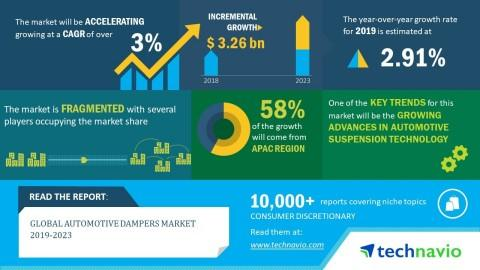 Global Automotive Dampers Market 2019-2023| Growing Advances in Automotive Suspension Technology to Boost the Market| Technavio