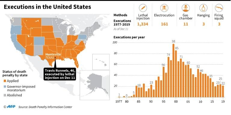 Factfile on executions in the United States, where 22 inmates were put to death in 2019