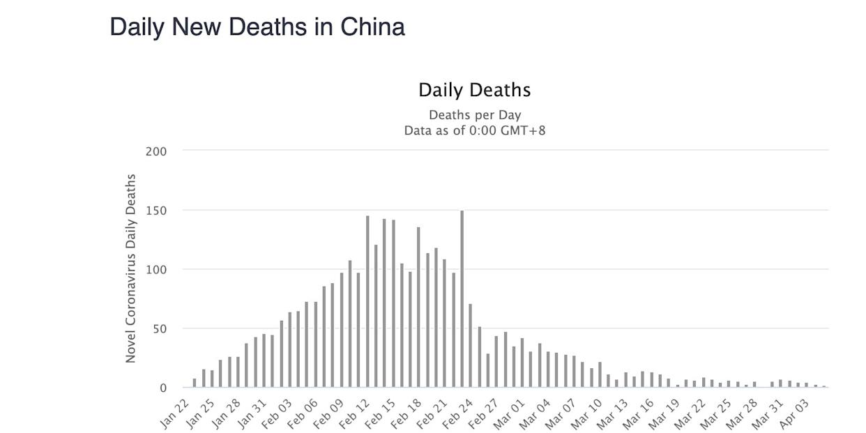 daily new reported deaths from coronavirus in China
