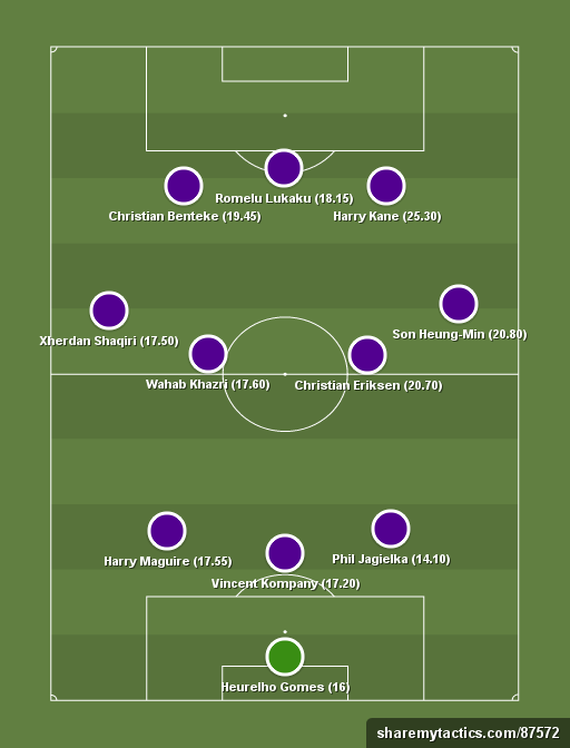 Yahoo DF Dreamteam - Football tactics and formations