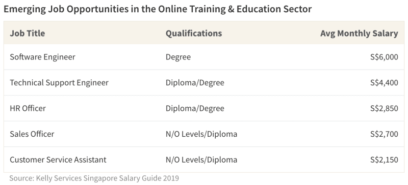 Emerging Job Opportunities in the Online Training & Education Sector