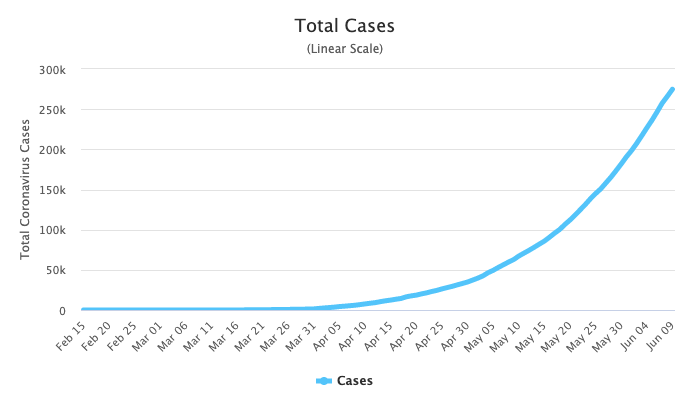 India's cases are growing exponentially. Source: Worldometers