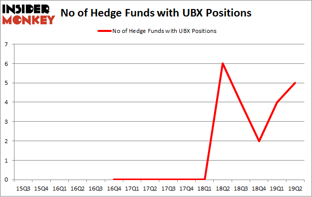 No of Hedge Funds with UBX Positions