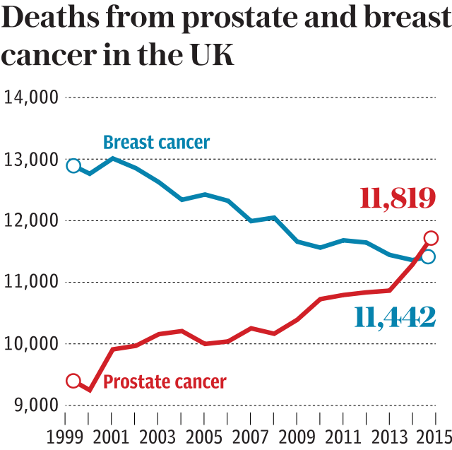 Prostate and Breast cancer deaths in UK