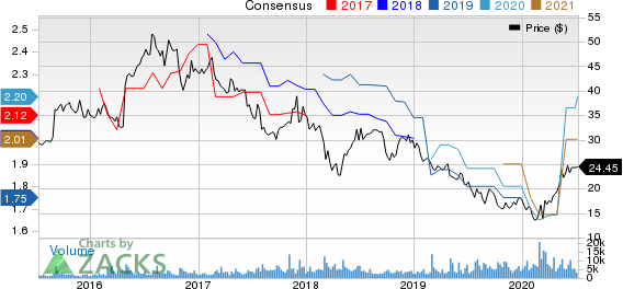 BG Foods, Inc. Price and Consensus