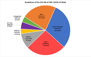 Breakdown of the $15.3M of CML COVID-19 Mods