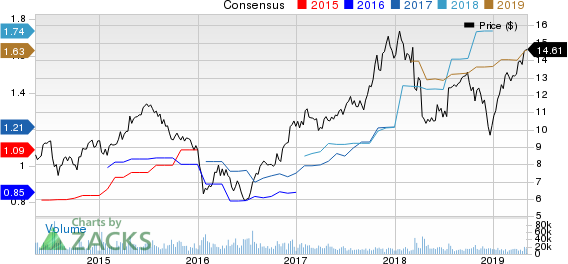 MGIC Investment Corporation Price and Consensus