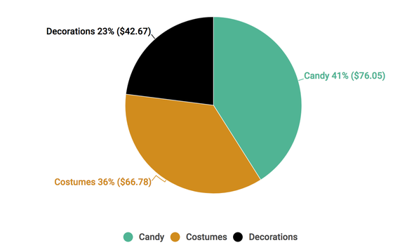A chart shows a breakdown of Halloween spending.