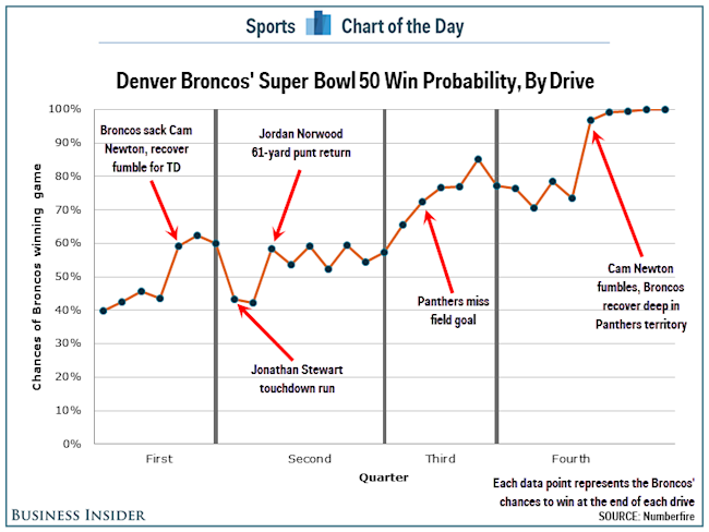 Chart shows that botched punt return was the biggest moment of super