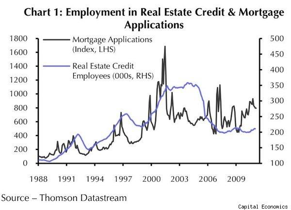 Housing recovery: chart of employment in real estate credit and mortgage applications