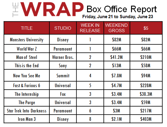 'Monsters U' Scares Up $82M to Hold Off Brad Pitt's 'World War Z' at the Box Office