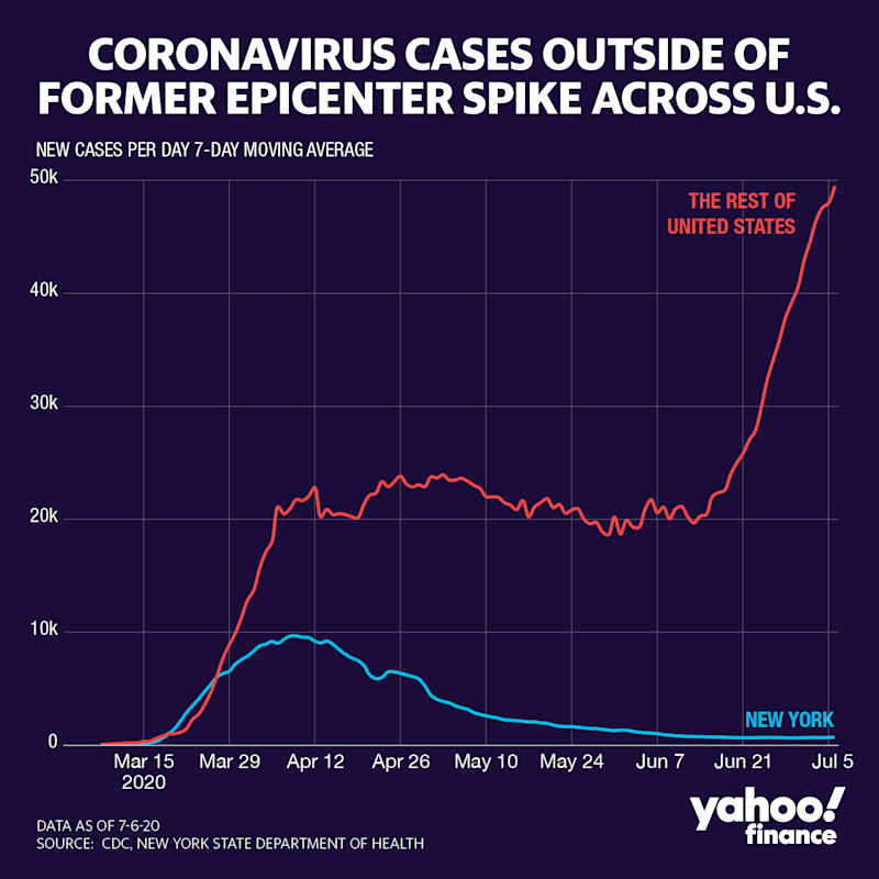 Cases outside New York are spiking. (Graphic: David Foster/Yahoo Finance)