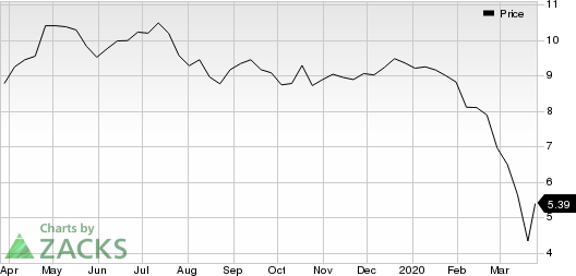 Ford Motor Company Price