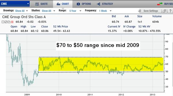 CME Stock Chart
