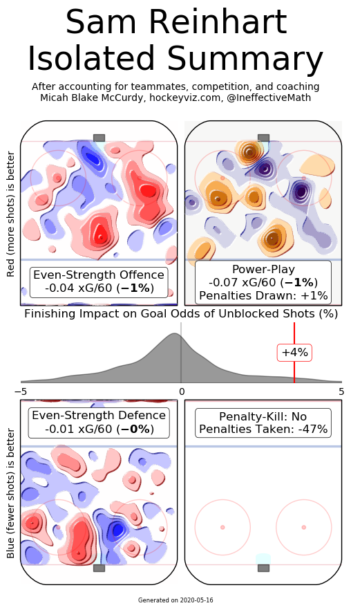 Reinhart's one-year deal part of a 'prove-it' season for Sabres Hockey Viz