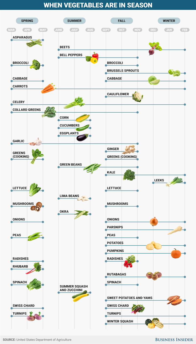 BI Graphics_When vegetables are in season