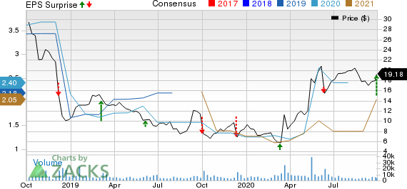 United Natural Foods, Inc. Price, Consensus and EPS Surprise
