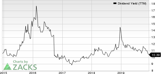 Apollo Investment Corporation Dividend Yield (TTM)