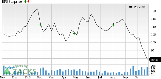 LyondellBasell (LYB) is seeing favorable earnings estimate revision activity and has a positive Zacks Earnings ESP heading into earnings season.