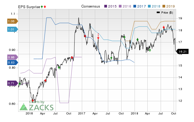Northwest Bancshares (NWBI) doesn't possess the right combination of the two key ingredients for a likely earnings beat in its upcoming report. Get prepared with the key expectations.