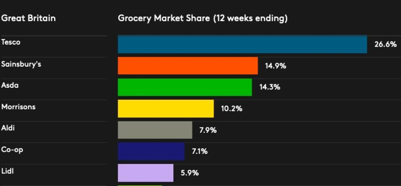 The biggest UK supermarkets by market share. Chart: Kantar