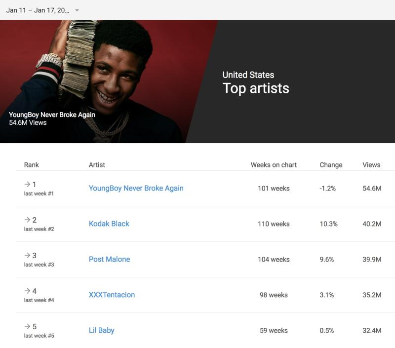 ea1257c55704 YoungBoy Never Broke Again Is the Unlikely King of YouTube